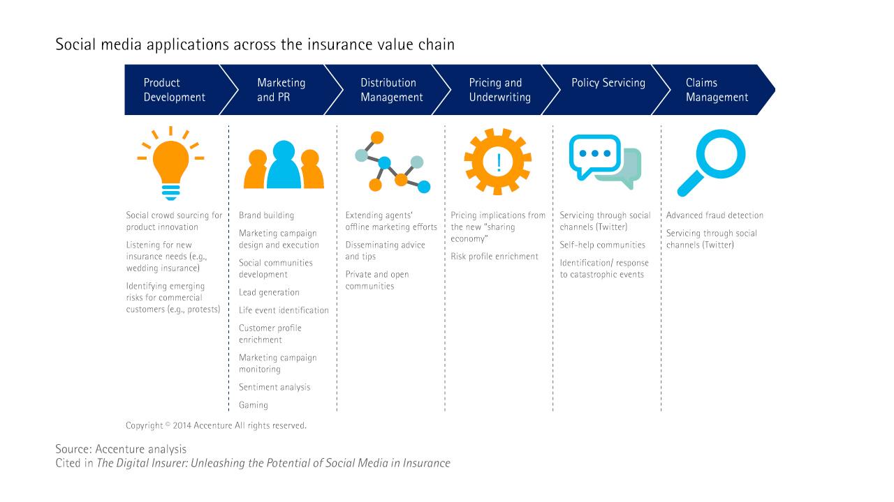 Social media application across the value chain