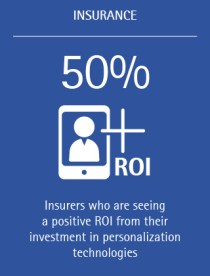 50% of insurers are seeing a positive ROI from their investment in personalization technologies.