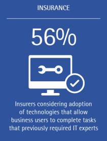 56% of insurers are considering adopting technologies that allow business users to complete tasks that previously required IT experts