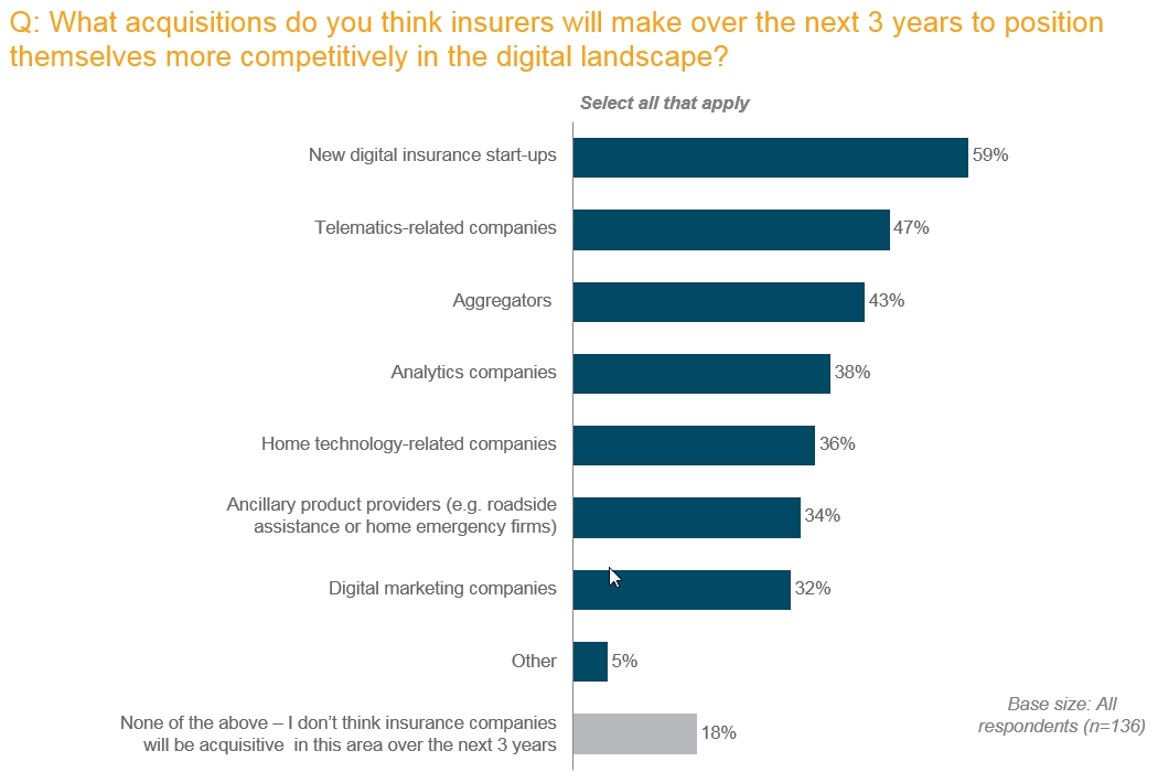 Acquisitions insurers will make over the next 3 years to compete in the digital landscape
