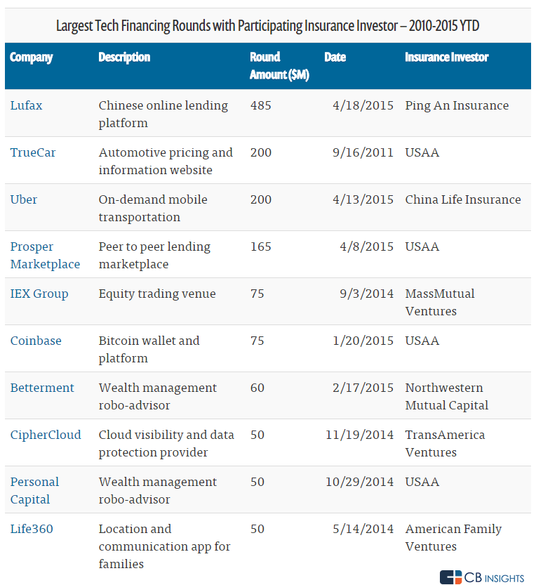 Largest Tech Financing Rounds with Participating Insurance Investor - 2010-2015 YTD