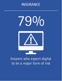 79% of insurers expect digital to be a major form of risk.