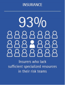 Insurers believe risk is increasing (Stat 3)