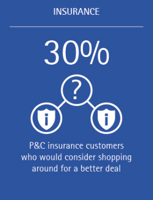 What can P&C insurers do in the face of declining customer loyalty Accenture INS (Figure 2)