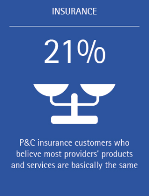 What can P&C insurers do in the face of declining customer loyalty Accenture INS (Figure 3)