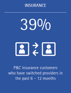 What can P&C insurers do in the face of declining customer loyalty Accenture INS (Figure 4)