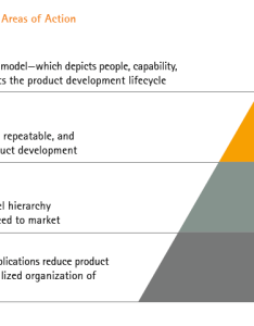 Figure product development four key areas of action operating model also smarter faster innovation insurance chart the week rh insuranceblogcenture