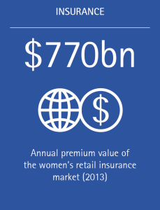 The women's retail insurance market had an annual premium value of $770 billion in 2013.