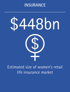 The estimated size of the women's retail life insurance market is $448 billion.
