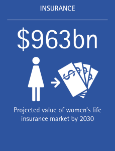 The projected value of the women's life insurance market is $963 billion.