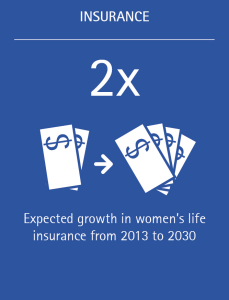 Women's life insurance is expected to double between 2013-2030.