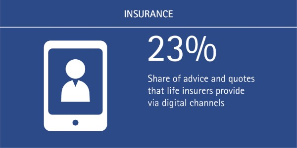 Simplicity is Key for Digital Channels: 23% of life insurance advice and quotes are provided via digital channels
