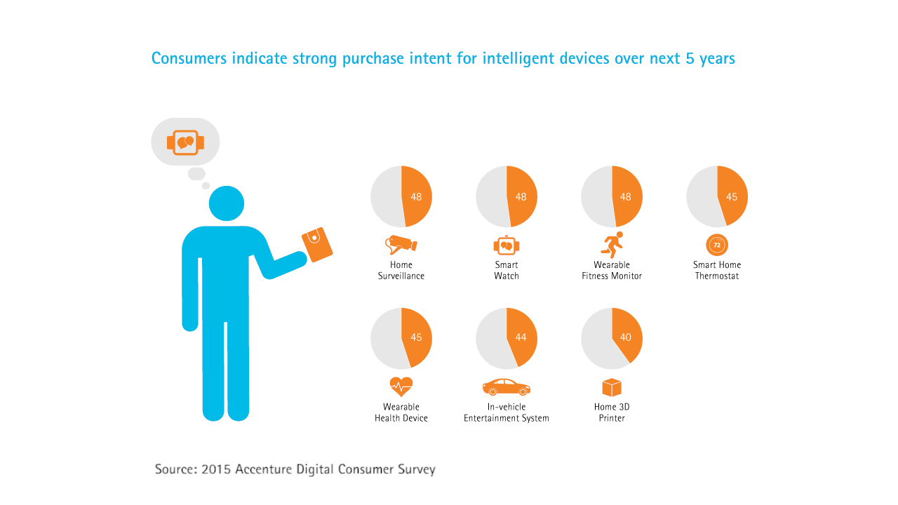 Consumers indicate strong purchase intent for intelligent devices over next 5 years