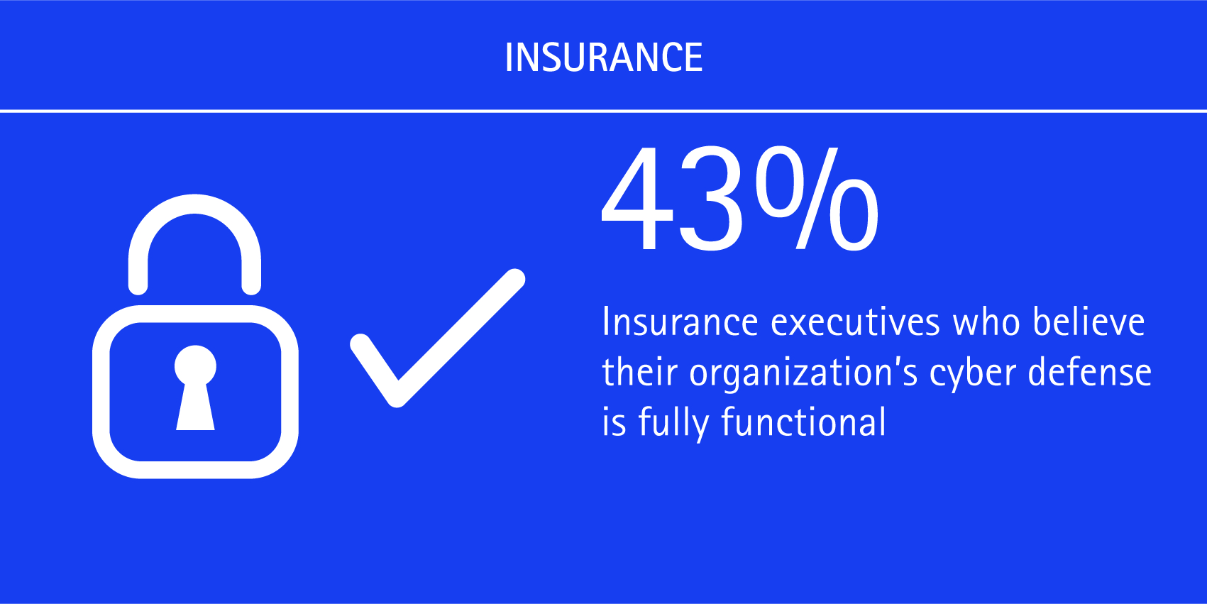 43% of insurance executives believe their organization's cyber defence is fully functional.