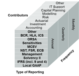 normes comptables et prudentielles