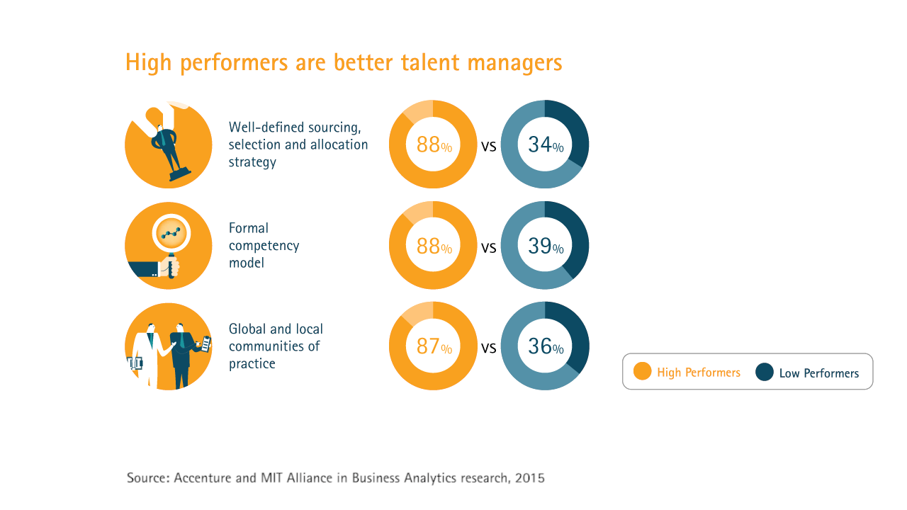 High performers are better talent managers