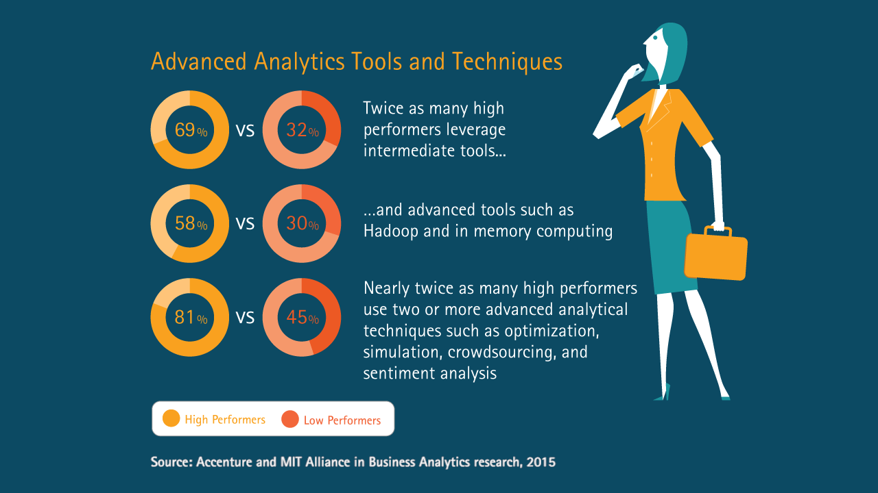 Winning with Analytics, Part 3 - Advanced analytics tools and techniques