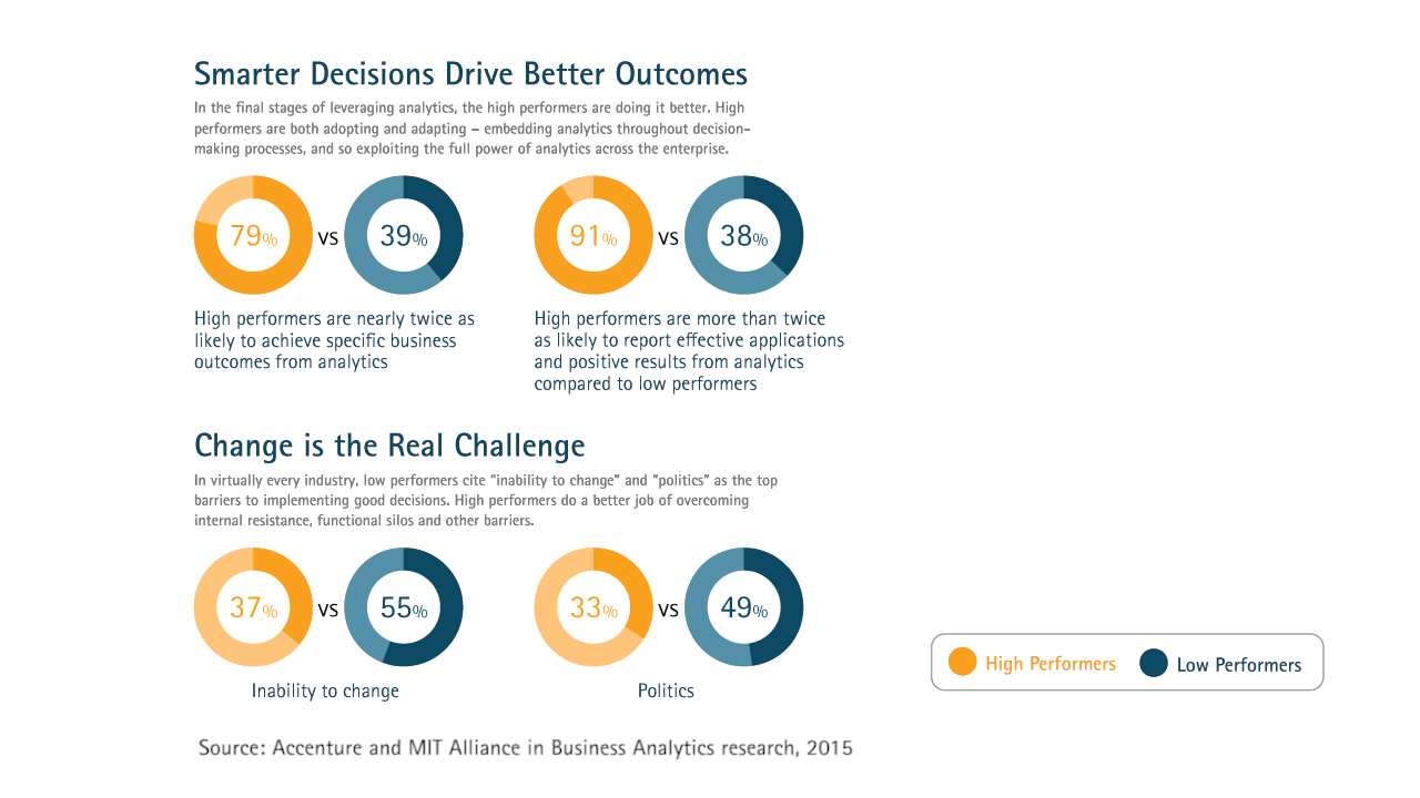 Smarter decisions can help insurers embrace change: Winning with Analytics