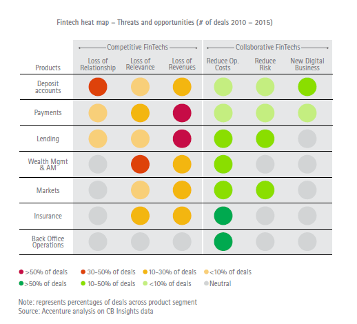 Fintech heat map - threats and opportunities