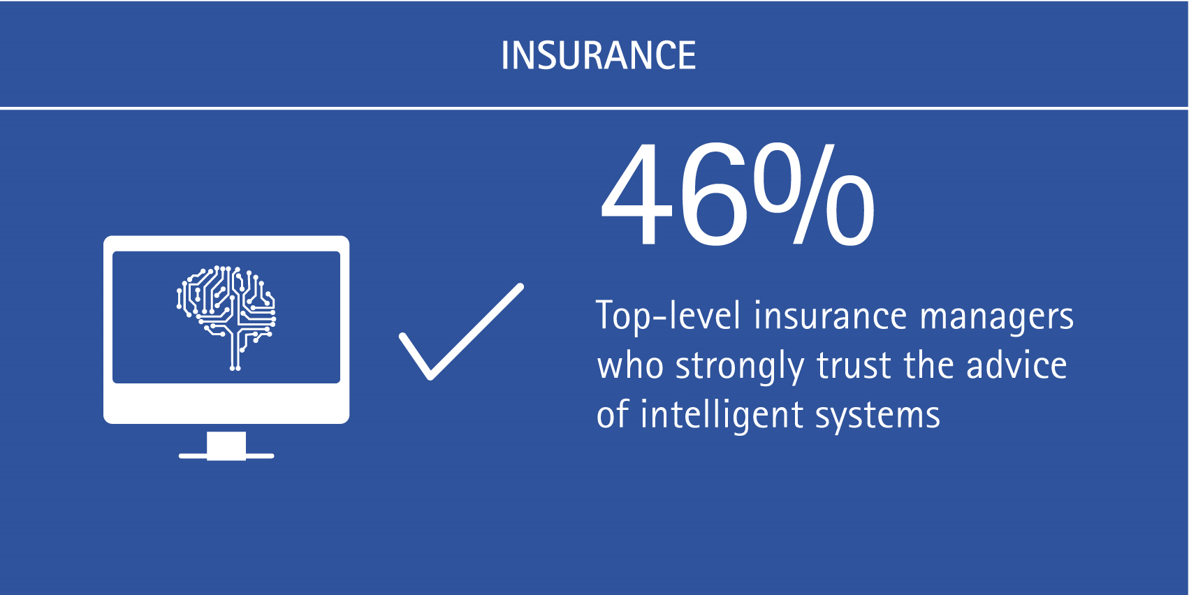 46% of top-level insurance managers strongly trust the advice of intelligent systems