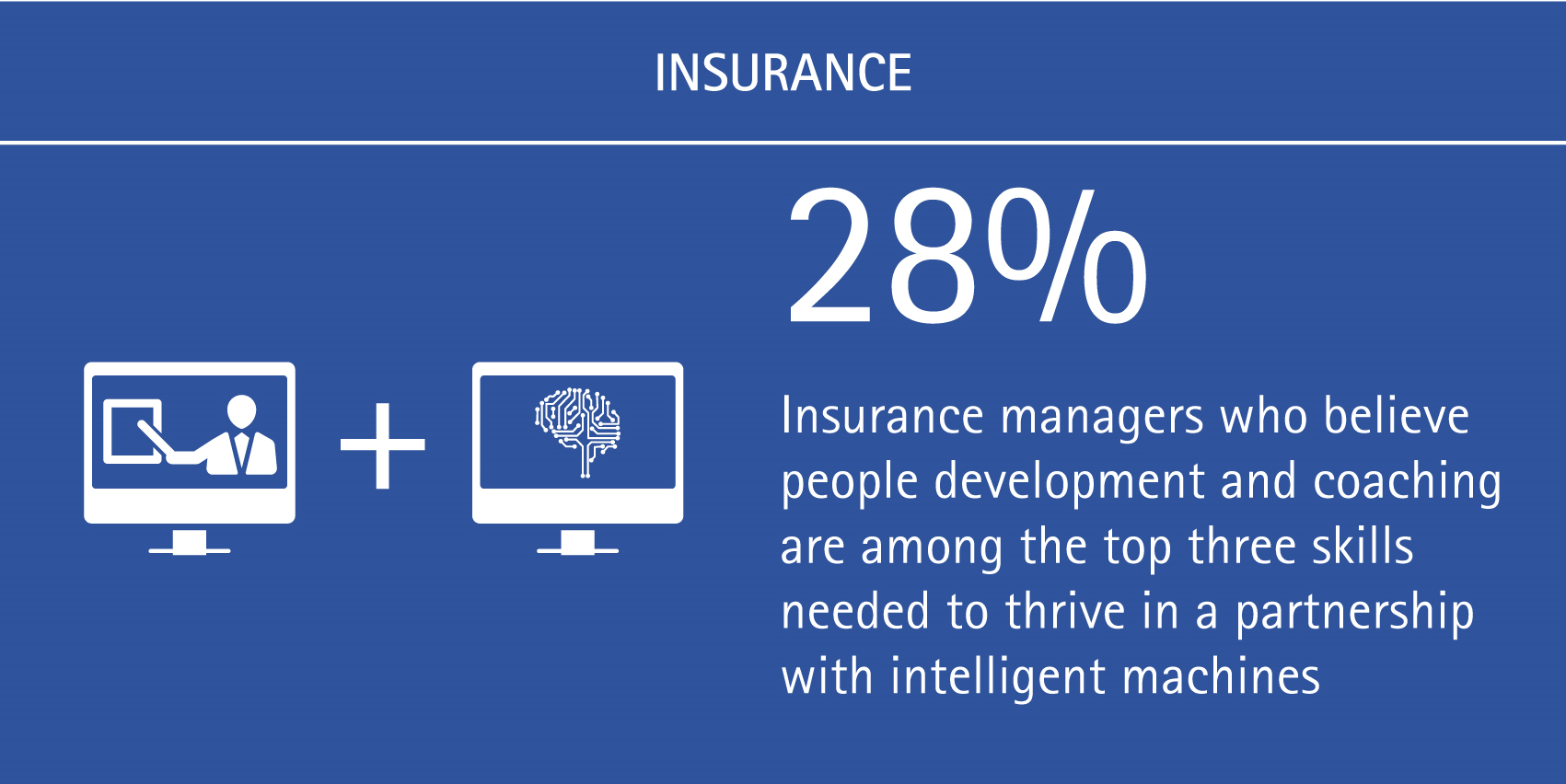 28% of insurance managers believe people development and coaching are among the top three skills needed to thrive in a partnership with intelligent machines.
