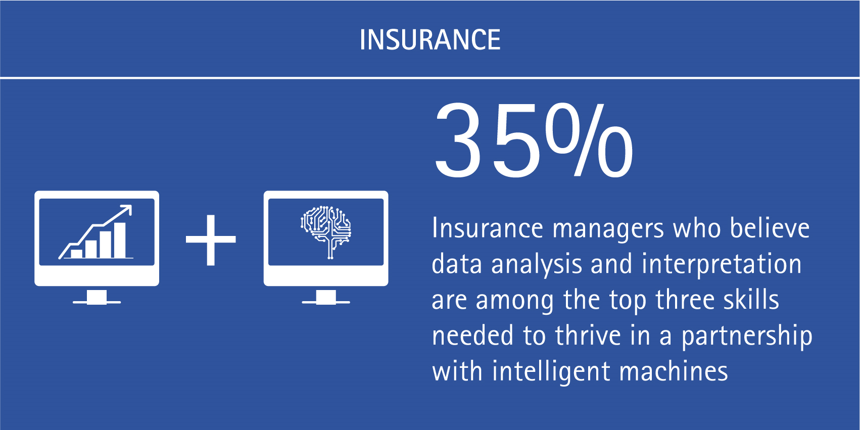 35% of insurance managers believe data analysis and interpretation are among the top three skills needed to thrive in a partnership with intelligent machines.