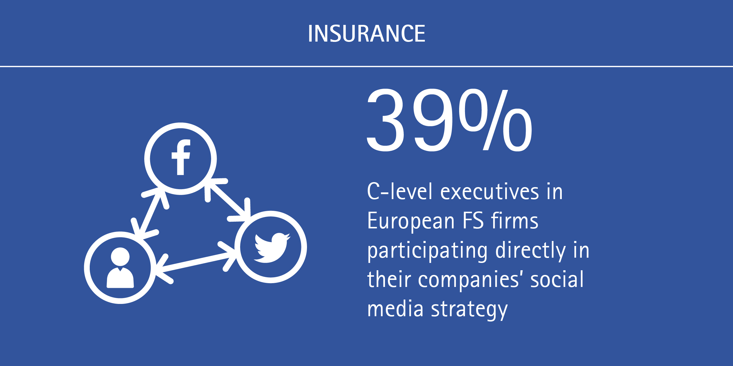 European insurers and banks have digital vision and strategy, but need to act_Accenture INS (FIgure 3)