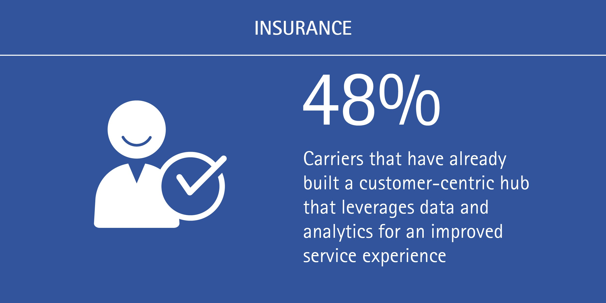 Customer-centricity is a must in the new insurance distribution ecosystem_Accenture INS (Figure 3)