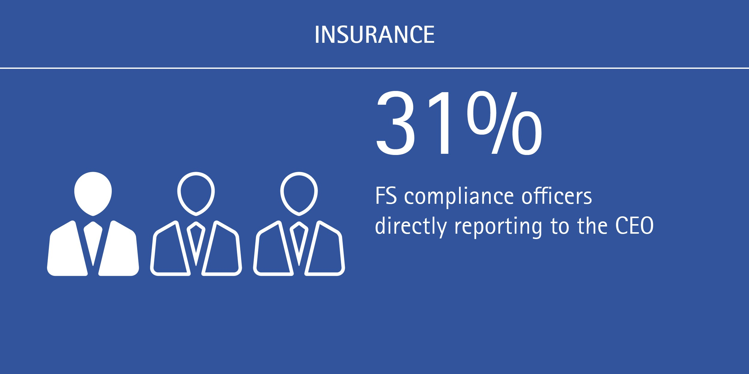Shifts underway in FS compliance reporting lines: 31% of FS compliance officers are directly reporting to the CEO
