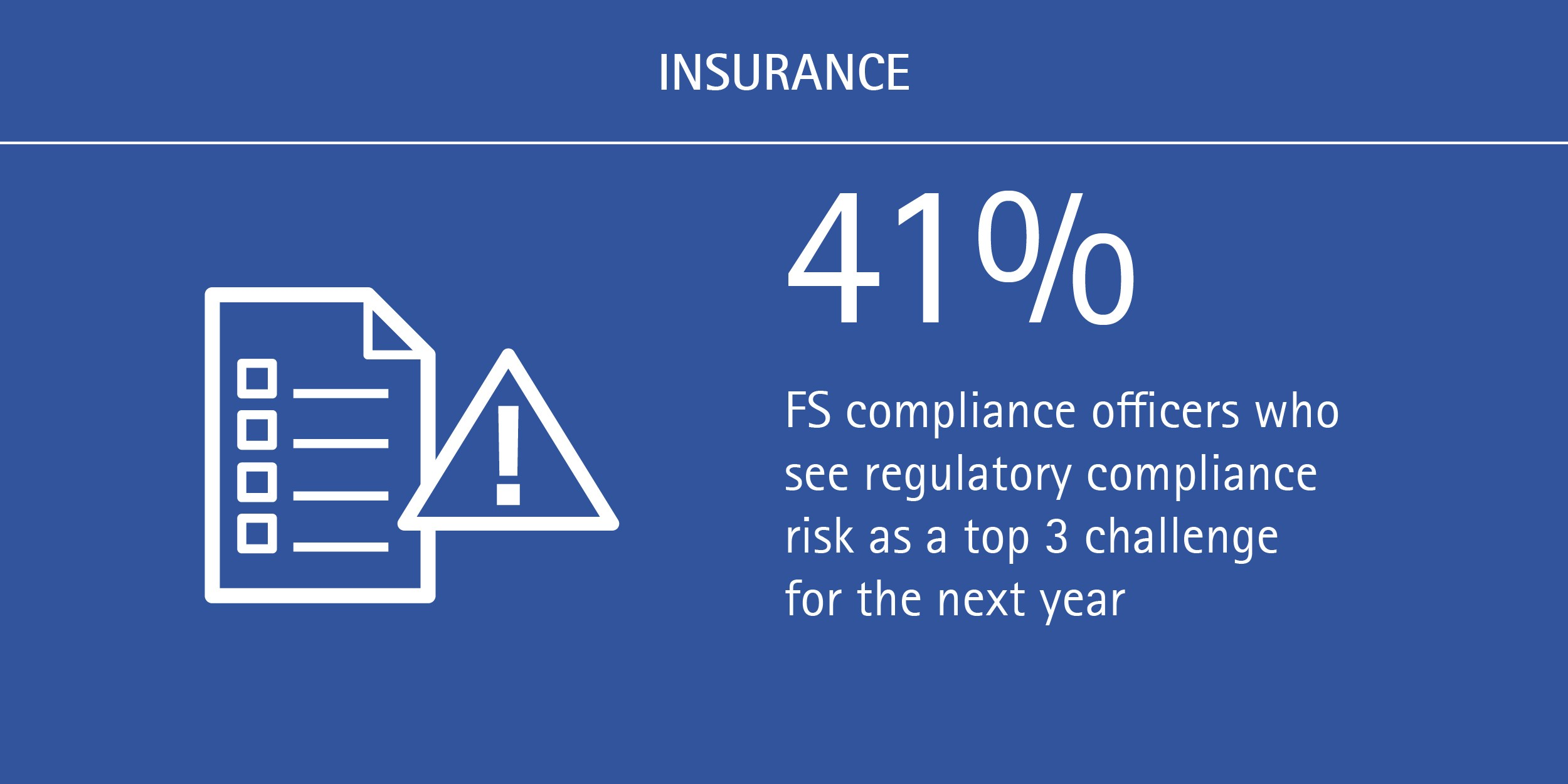 41% of FS compliance officers see regulatory compliance risk as a top 3 challenge for the next year