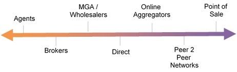 How we sell: 7 different channels through which to sell insurance, including agents, brokers, MGA/wholesalers, direct, via online aggregators, Peer 2 Peer networks, and point of sale