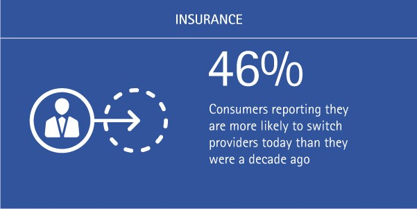 46% of consumers report that they are more likely to switch providers today than they were a decade ago.