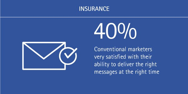 40% of conventional marketers are very satisfied with their ability to deliver the right messages at the right time