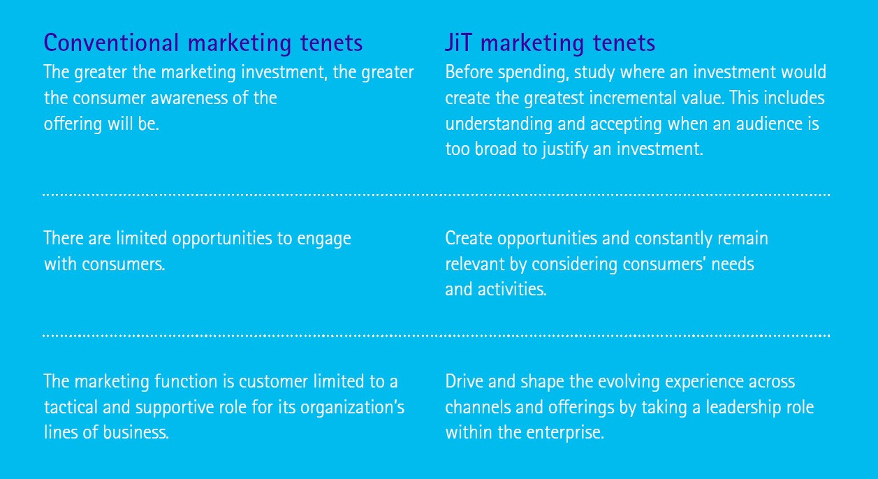Coventional vs JiT marketing tenets