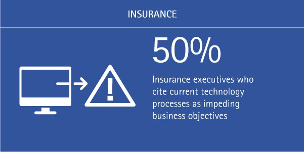 50% of insurance executives cite current technology processes as impeding business objectives
