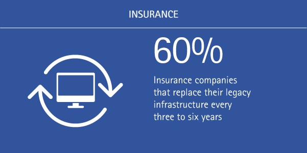 60% of insurance companies replace their legacy infrastructure every three to six years