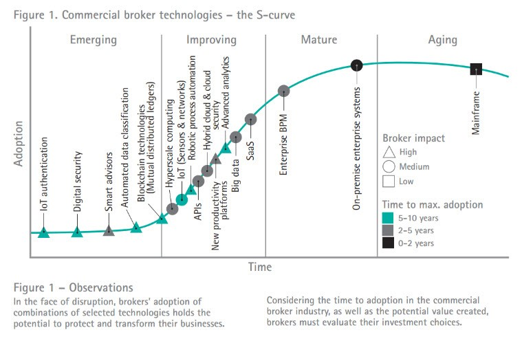 Figure 1. Commercial broker technologies - the S-curve