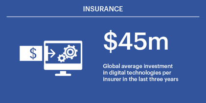 Focusing on digital multipliers is the future of insurance Figure 1