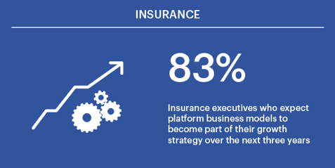 83% of insurance executives expect platform business models to become part of their growth strategy over the next three years