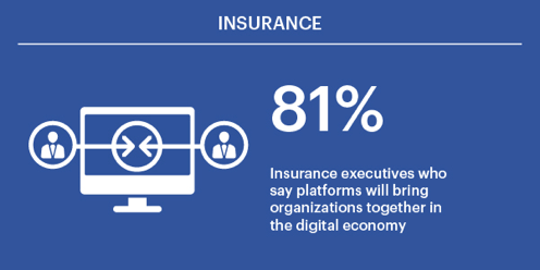 81% of insurance executives say platforms will bring organizations together in the digital economy