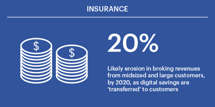 "20% is the likely erosion in broking revenues from midsized and large customers, by 2020, as digital savings are ""transferred"" to customers"