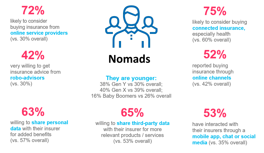 Seven common characteristics of insurance nomads