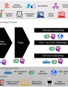 Digital underwriting landscape also ultimate guide to accenture insurance blog rh insuranceblogcenture