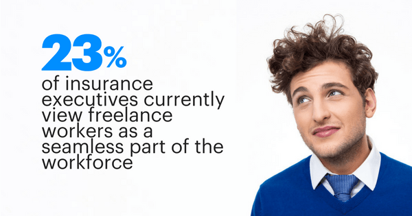 23 percent of insurance executives currently view freelance workers as a seamless part of the workforce