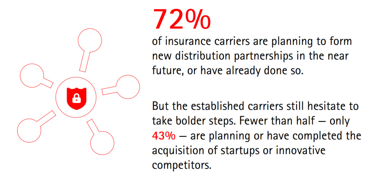 Accenture research shows that 72 percent of insurance carriers are planning to form new distribution partnerships in the near future—or have already done so.