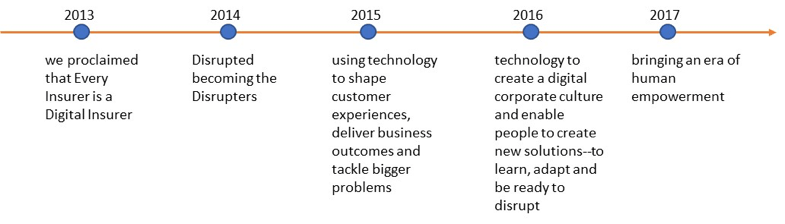 Accenture releases their Technology Vision each year at a holistic level across all industries and sectors.