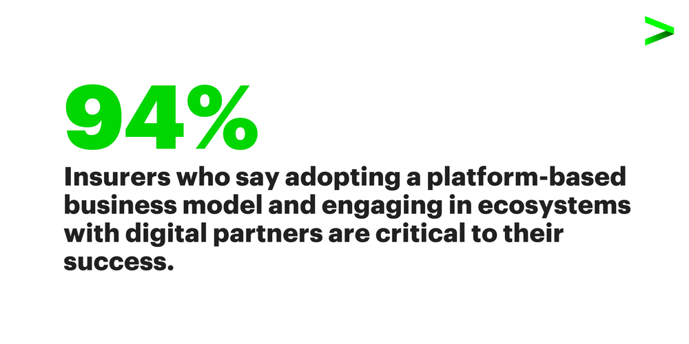 94 percent of insurers who adopting a platform-based business model and engaging in ecosystems with digital partners are critical to their success.