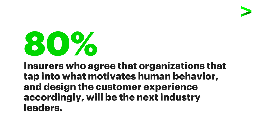 80 percent of insurers agree that organizations that tap into what motivates human behaviour, and design the customer experience accordingly, will be the next industry leaders.