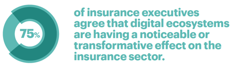 75 percent of insurance executives agree that digital ecosystems are having a noticeable or transformative effect on the insurance sector.