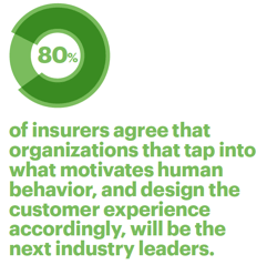 80 percent of insurers agree that organizations that tap into what motivates human behavior, and design the customer experience accordingly, will be the next industry leaders.